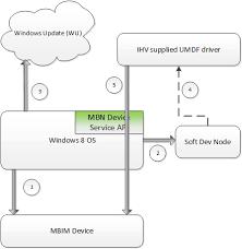 Mobile Broadband Device Firmware Update - Windows drivers ...
