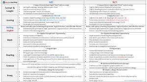 Sat Vs Act Comparison Chart
