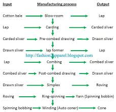 Ach Flow Chart Flow Chart Of Yarn Manufacturing Process Spinning Yarn