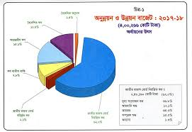 Budgeting Pie Chart Bangladesh Budget For Fiscal Year 2017 18 In Pie Charts