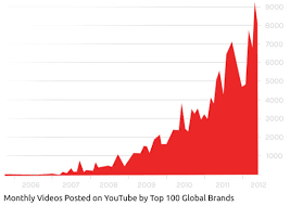 Successful Views Marketing On Youtube Artsinbloom Com