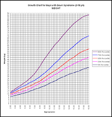Organized Chart Of Down Syndrome Lacera Retirement Chart