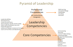 Competencies Meaning Leadership Competency Model