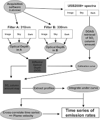 Custom Flow Chart Flow Chart Of Data Acquisition And Analysis The Custom