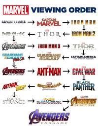Avengers Chart Marvel Movies Order Tumblr
