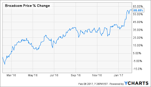 Broadcom Stock Chart 3 Reasons To Buy Broadcom Growth Value And Prospects