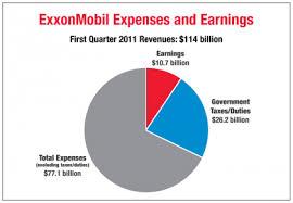 Exxon Mobile Earnings Perspective Tarpons Swamp