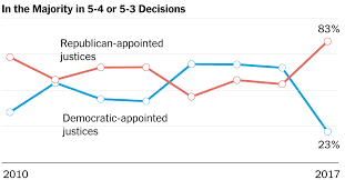 Conservative Vs Liberal Chart Conservatives In Charge The Supreme Court Moved Right The