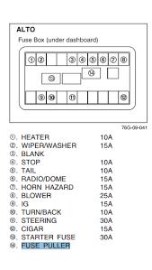 fuse fuse box where are the spare fuses on a 2014 model suzuki alto motor alto fuse box