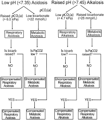 Respiratory Metabolic Acidosis Alkalosis Chart Why Measure Blood Gases A Three Part Introduction For The