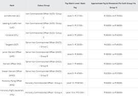 Indian Air Force Salary Chart 42 Surprising Air Force Enlisted Salary