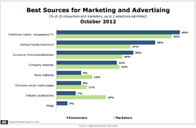 Advertising Charts And Graphs Consumers And Marketers Alike Say Traditional Media Best For