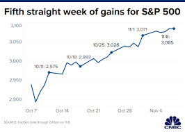 S P 500 Inches Higher To Another Record Close Capping Fifth