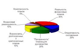 Дипломная работа Анализ системы бюджетирования на ООО  Дипломная работа Анализ системы бюджетирования на ООО Тольяттикаучук ru