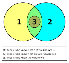 Euler Venn Diagram Euler And Venn Diagrams Euler Diagram Wikipedia Diagrams