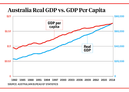 Australian Charts 2015 The Worlds First Immigration Economy Foreign Policy