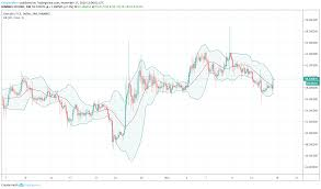 Litecoin Ltc Usd Shows Bullish Signals As Pair Grows By