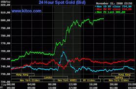 3 Day Gold Chart Kitco Commentaries Chris Vermeulen