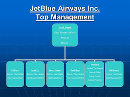 Jetblue Airways Strategic Audit Strategic Management Larry W