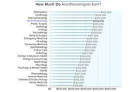 75 Methodical Anesthesia Charts