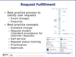 Itil Request Fulfillment Process Flow Chart Itil Cmmi For Services