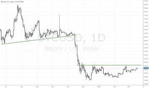 Ddm Chart Ddm Tradingview