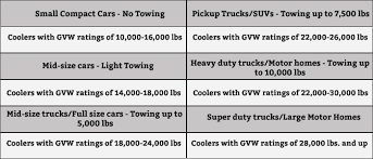 Best Transmission Coolers For Towing Do I Need A