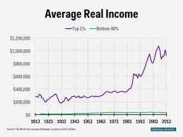 Top 1 Income Chart Business Insider