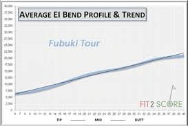 Mitsubishi Fubuki J Golf Shaft Golf Shaft Reviews 2019