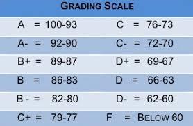 Middle School Grading Chart Bedowntowndaytona Com
