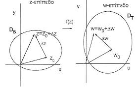 Image result for απεικονίσεις μιγαδικών συναρτήσεων με δύο επίπεδα