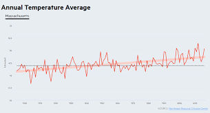 Chart How Temperatures Have Increased In Mass Since 1900