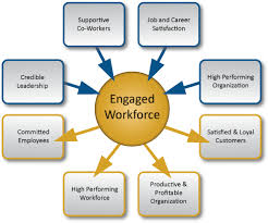 Employee Engagement Top 20 Activities Ideas For Boosting