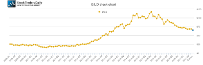 Gild Stock Quote Endearing Gilead Sciences Price History Gild Stock Inspiration Gild Stock Quote