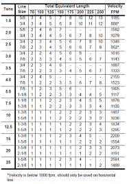 Carrier Pipe Sizing Chart Basic Air Conditioning Piping Recommendations Suction