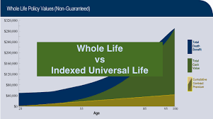 Whole Life Insurance Quote Comparison Whole Life vs Indexed Universal Life IUL [Real Numbers Explained] 98