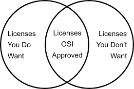 A Venn Diagram Tracks Which Of The Following Dev Lawyer Dont Rely On Osi Approval
