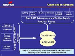 cooper wiring devices distributors cooper image cooper wiring devices distributors solidfonts on cooper wiring devices distributors