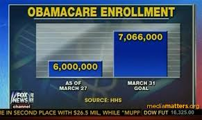 Obamacare Chart Dishonest Fox Charts Obamacare Enrollment Edition Media