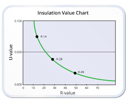 Insulation Smart Energy Today Energy Conservation Experts