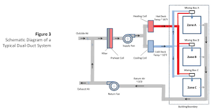 Ducting System Design Understanding Insulation Systems Commercial Hvac Duct