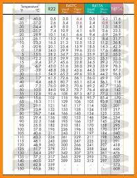 Nu22b Pressure Temperature Chart R404a 404a Pt Chart Www Bedowntowndaytona Com