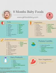 9 Month Baby Weight Gain Food Chart Baby Food Chart For 8 Months Baby 8 Months Baby Food Recipes