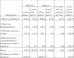 Отчет о прохождении производственной практики в инспекции  Данные таблицы 3 5 свидетельствуют о том что налоги уплачиваемые из прибыли в 2006 году по сравнению с 2005 годом выросли на 76 49 % а прибыль отчетного