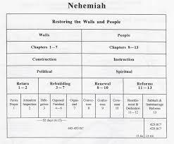 Nehemiah Timeline Chart Nehemiah Ezra Ester Nehemiah Overview Chart Simplified