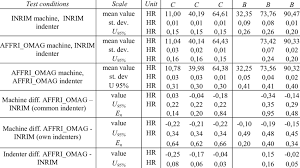 Results Of Rockwell B And C Hardness Scales Comparison