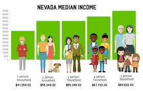 Bankruptcy Median Income Chart Bankruptcy Means Test Low Cost Henderson Bankruptcy