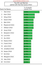 CHUI Last Name Statistics by MyNameStats.com