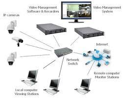 complete ip camera system kintronics ip camera system diagram