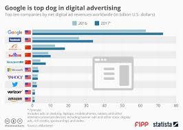 Chart Of The Week Google Is Top Dog In Digital Advertising